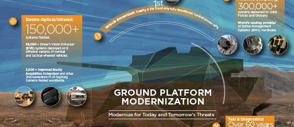 Ground Platform Modernization