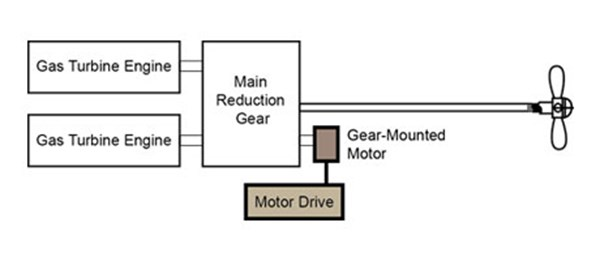 Gear-Mounted HED Motor Configuration