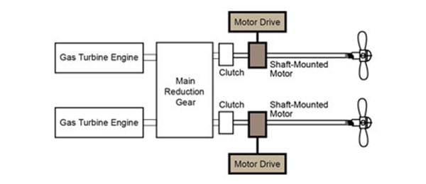 Shaft-Mounted HED Motor Configuration