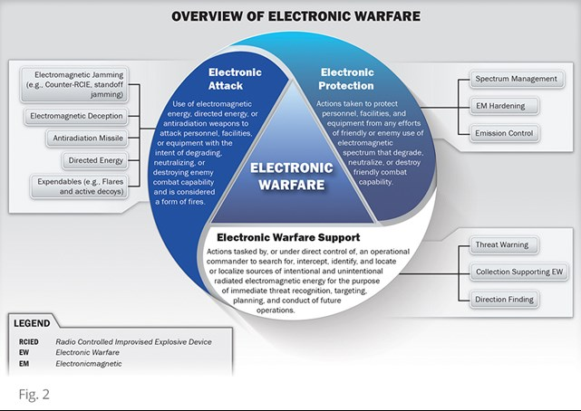 electronic warfare diagram
