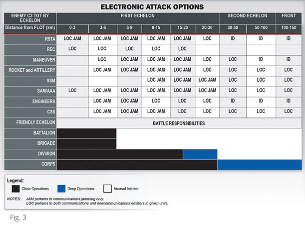 electronic attack options