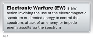 electronic warfare definition
