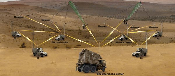 DRS Integrated Electronic Warfare System