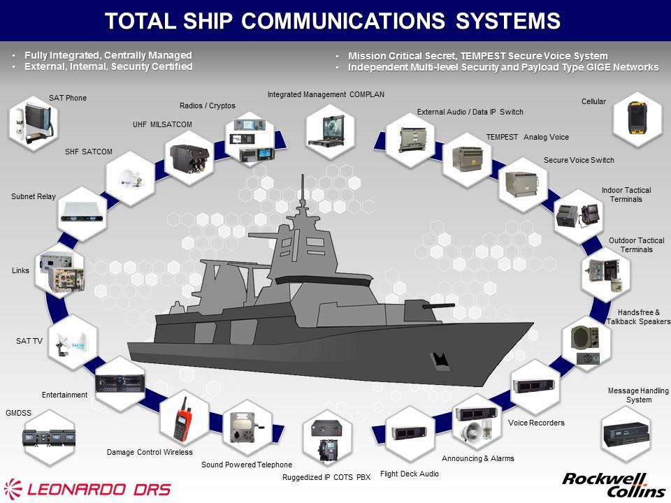 Canadian Surface Combatant >> Total Ship Communications | Leonardo DRS