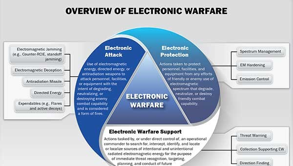 SITREP US Army Electronic Warfare