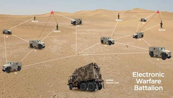 Leonardo DRS Integrated EW Systems