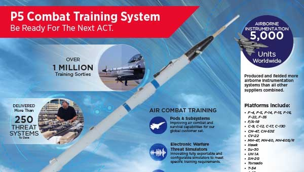Air Combat Maneuvering Instrumentation Pods & Subsystems | Air